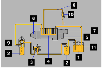 Pump  and Line systems - Alat berat blog